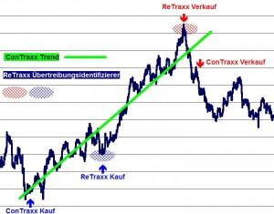 Funktionsweise der Handelssysteme