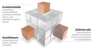 Allokation in drei Dimensionen